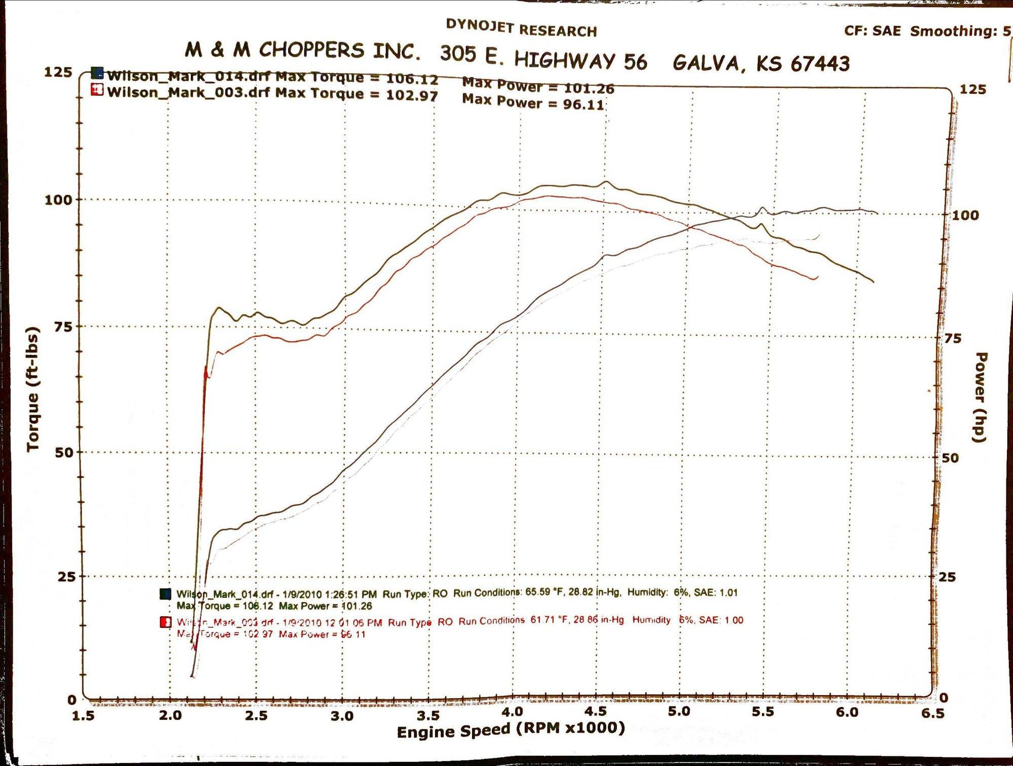 Bacon Dyna - Dyne Chart