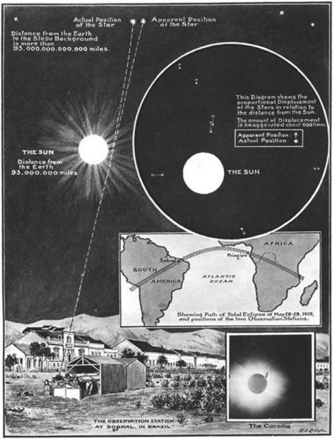 Eddington experiment in Illustrated London News