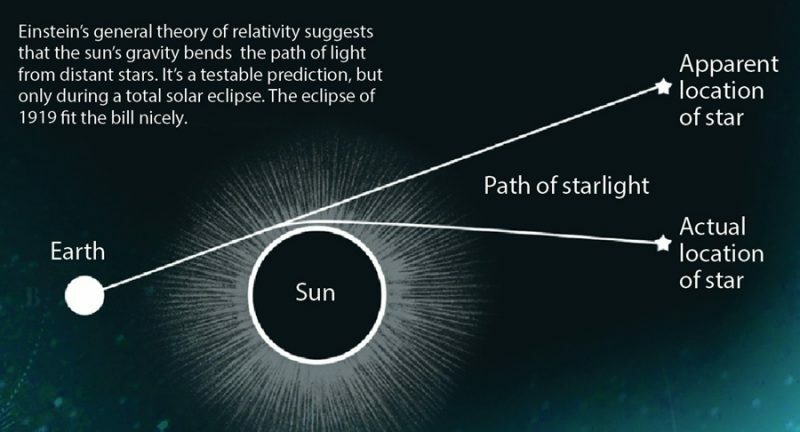 Graphic of the deflection of sunlight to be measured at Principe